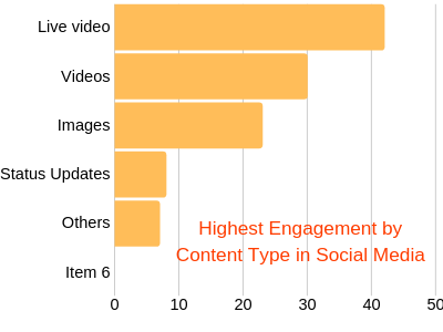 Highest Engagement by Content Type in Social Media