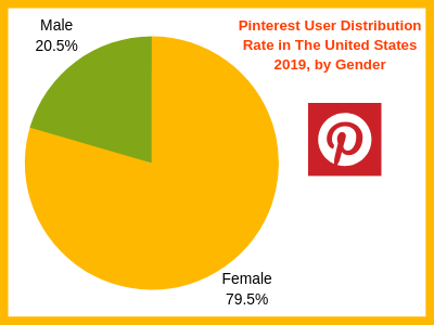 Pinterest User Distribution Rate in The United States 2019