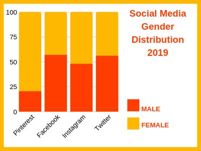 Social Media Gender Distribution 2020