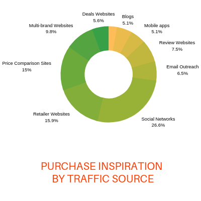 purchase inspiration by traffic