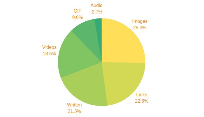 social media content engagement percentage