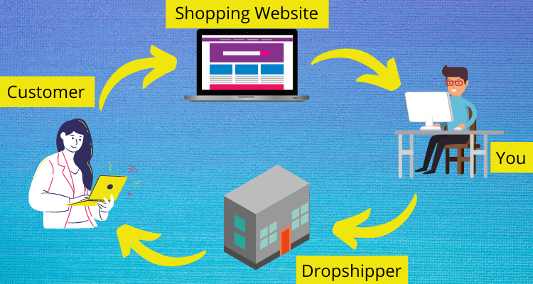 Dropshipping Workflow