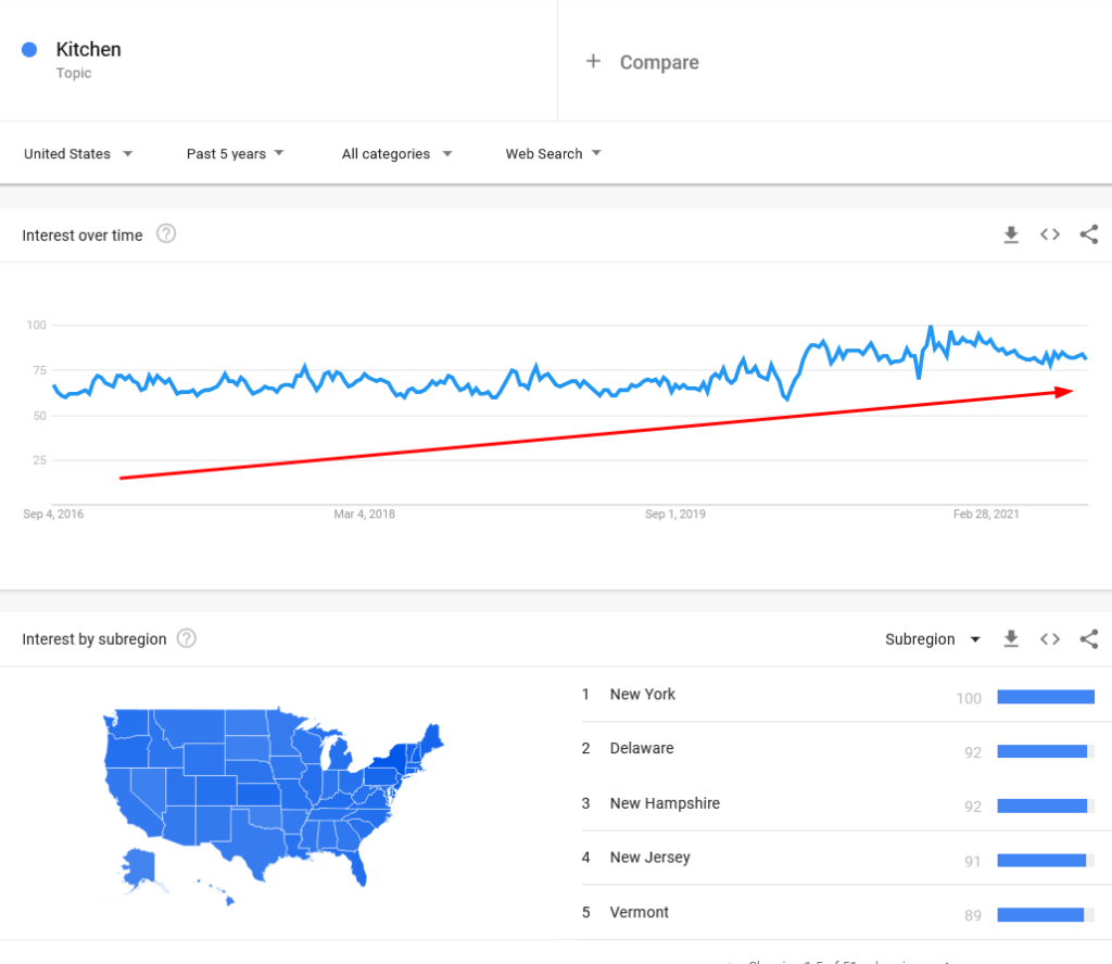 Kitchen and grocery niche google trends