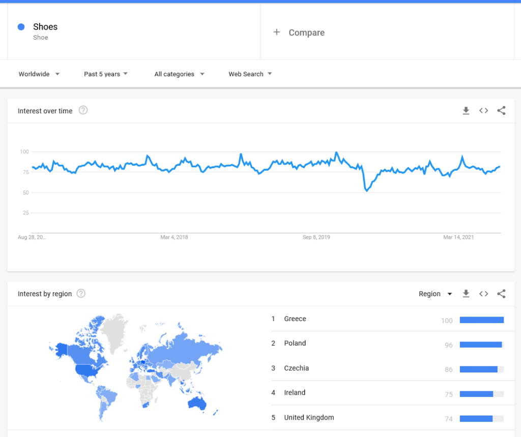 Shoes google trend search