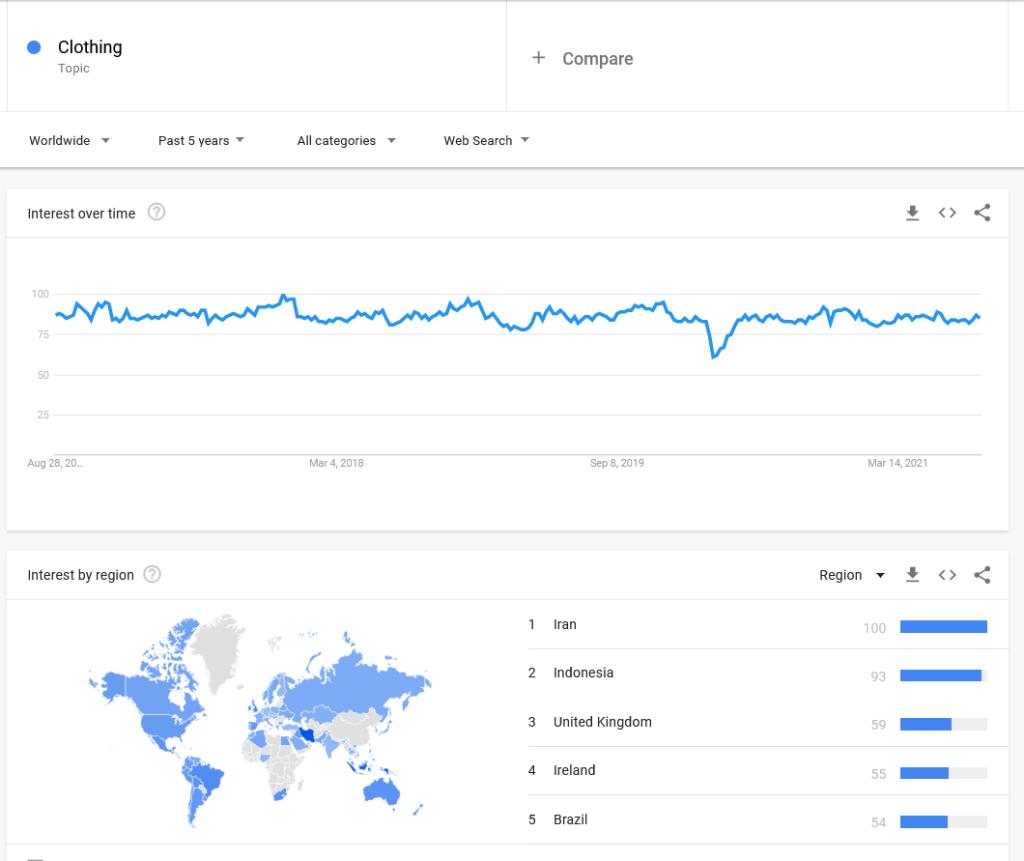clothes google trends