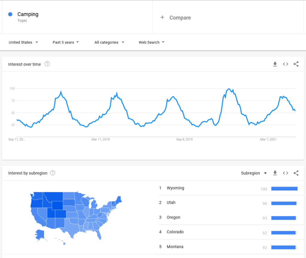 camping google trends