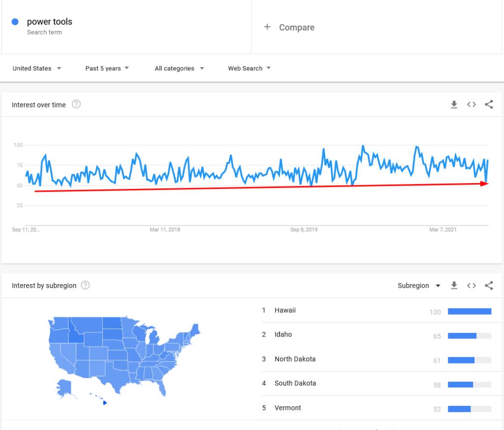 power tools google trends report